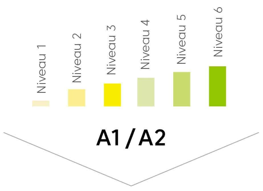 arbe a1 et a2